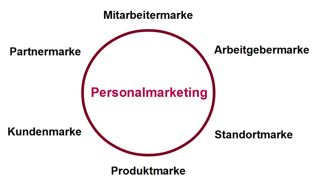 Marken und ihr Zusammenhang