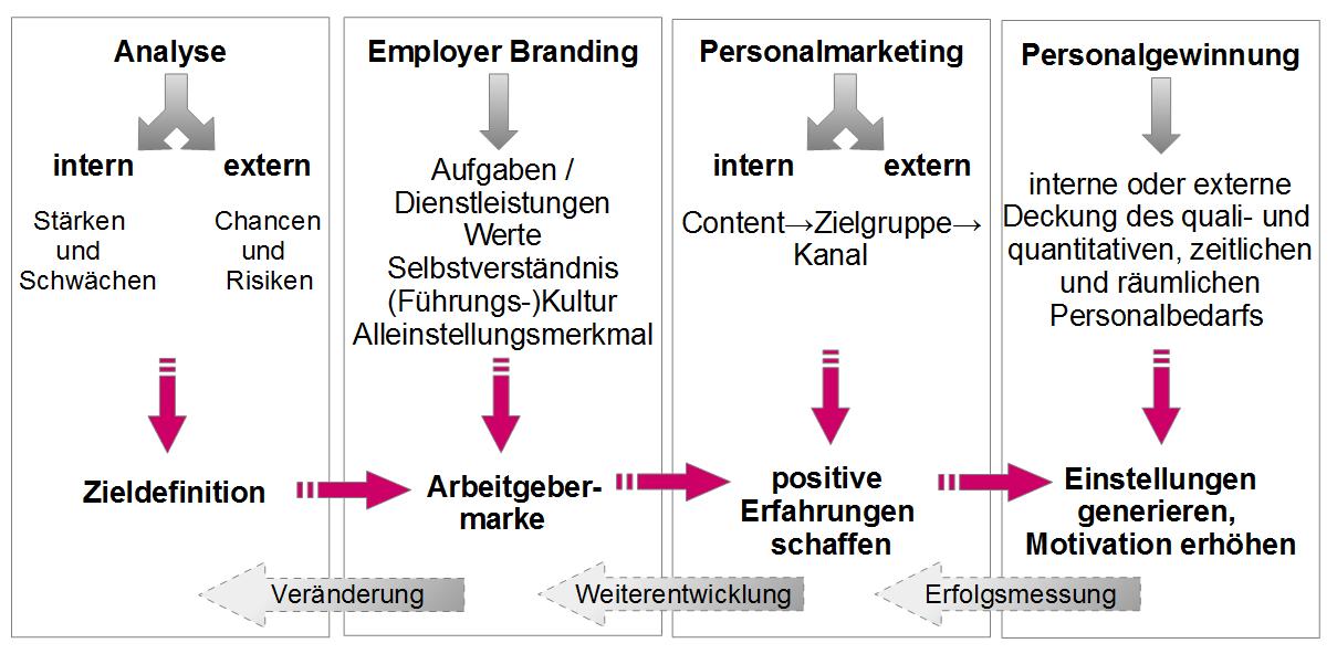Employer Branding strategisch gedacht